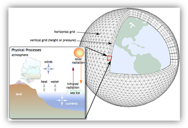 Illustration of a global climate model's representation of the Earth.