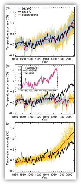Three graphs showing how well global climate models simulate the climate of the 20th century with and without human-induced greenhouse gas emissions.