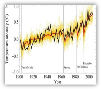 Graph showing global climate model simulations compared to observations for the 20th century and drop in temperature associated with major volcanic eruptions.