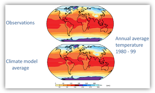 Illustration comparing observations and global climate model results showing that global climate models do a good job of simulating the global patterns of average temperatures.