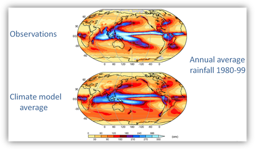 Illustration comparing observations and global climate model results showing that global climate models do a quite good job of simulating the global patterns of average rainfall but there are regional differences.