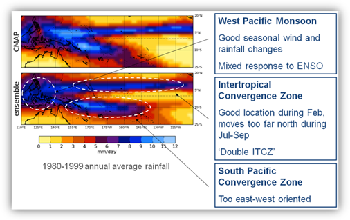 Illustration highlighting the regional differences between observed and simulated rainfall patterns in the western Pacific.