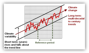 increasing evidence of climate change worrying History of climate change science evidence that aerosols were increasing worldwide encouraged reid bryson and some others to warn of the possibility of.