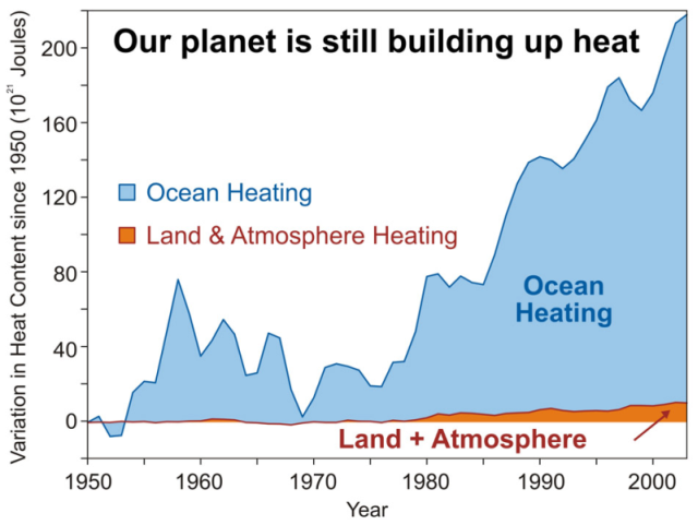 Graph showing the relative amounts of heat stored by the ocean and the atmosphere over time since 1950. Increases are obvious in the combined land/atmosphere amount and the ocean amount. By far the largest amount of heat has been added to the oceans.