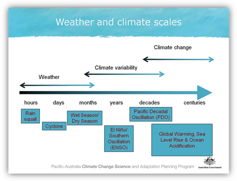 Climate Futures