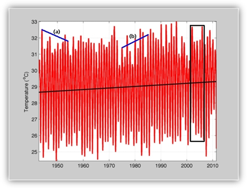 Graph showing typical annual average temperatures over a fifty-year time period. The graph also shows an upward trend in average temperature over this period.