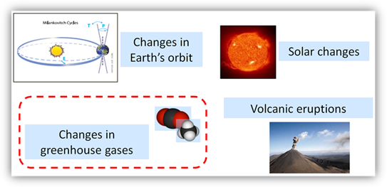 Diagram showing the four major factors that can change the Earth's climate: Change in Earth's orbit, solar changes, volcanic eruptions and changes in greenhouse gases.