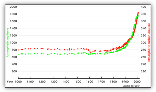 Graph showing atmospheric carbon dioxide and methane concentrations for the past 1000 years. There is a rapid increase from around 1900.