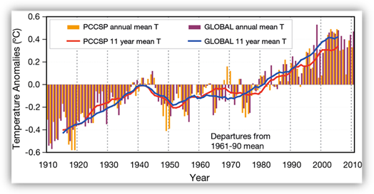 Graph showing the temperature anomolies as described in the text for each year from 1910 to 2010 for the globe and the PCCSP/PACCSAP region. An increasing trend in temperature is very obvious.