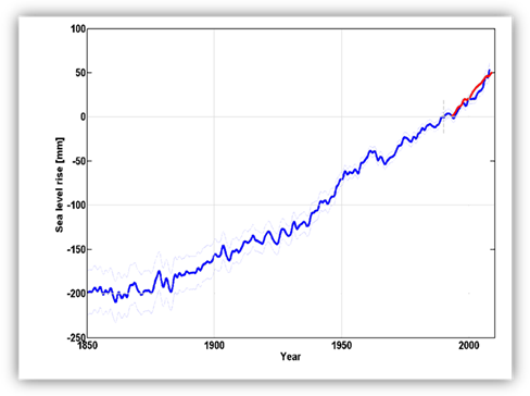 Graph of sea level rise in mm since 1850 showing an increase of approximately 250mm.